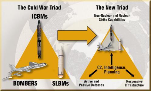 Πυρηνική Τριάδα