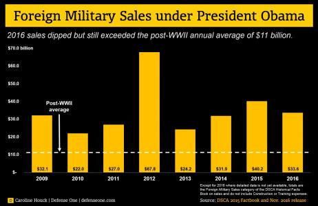 Obama's Arms-Export Tally