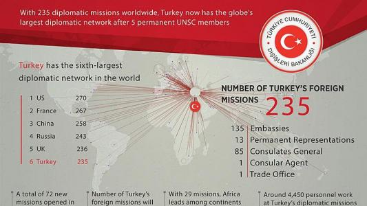 Turkey diplomatic network