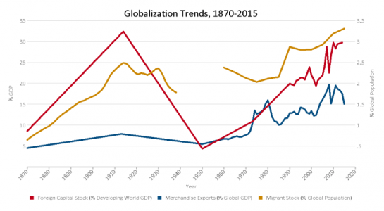Globalization's second wave